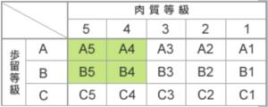 牛肉の格付け(Beef rating)