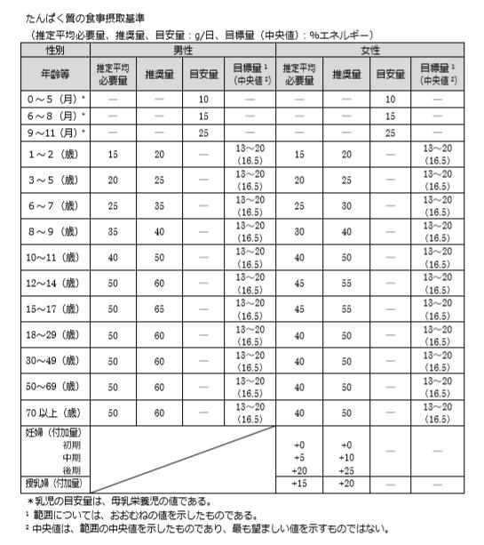厚生労働省『日本人の食事摂取基準(2015年版)』 たんぱく質の食事摂取基準
